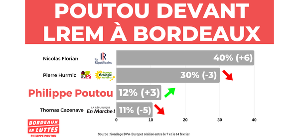 """Bordeaux : l'équipe anticapitaliste autour de Phillipe Poutou s'invite dans la cour des """"grands"""" aux municipales"""